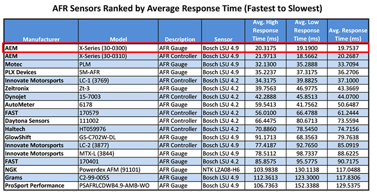 Joh S Review ติดตั้งและทดสอบ เกจวัด Afr X Series ตัว